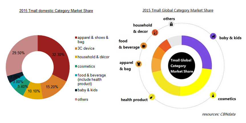 Interesting Question Tmall Or Tmall Global Who Is A